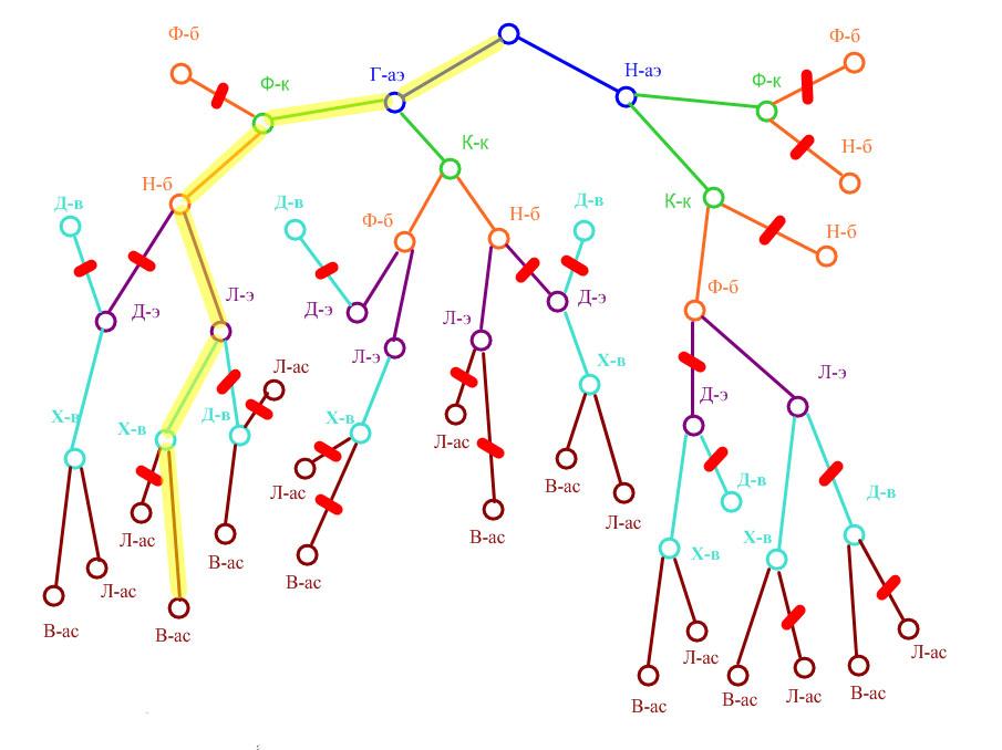 III.  Решение логических задач с помощью рассуждений.