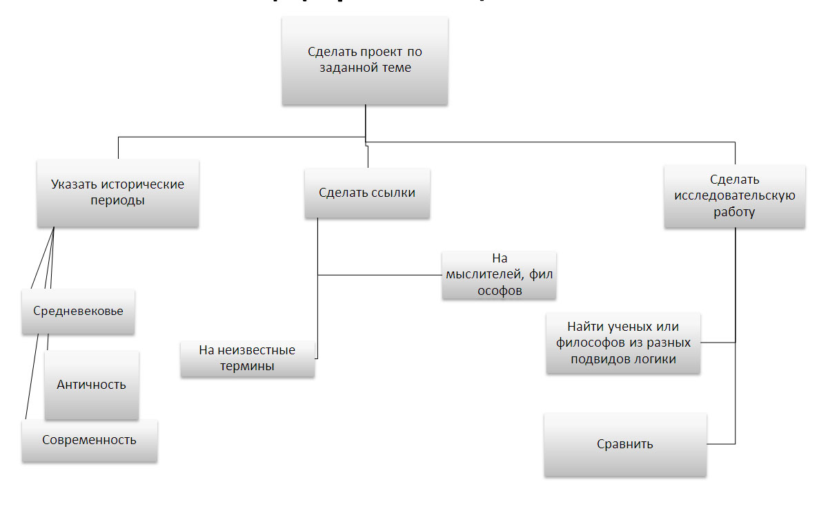 Дерево целей - это метод системного анализа, который предложили американские исследователи Ч.Черчмен и Р...